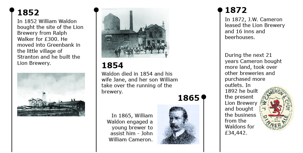Camerons brewery - history 1852-1872