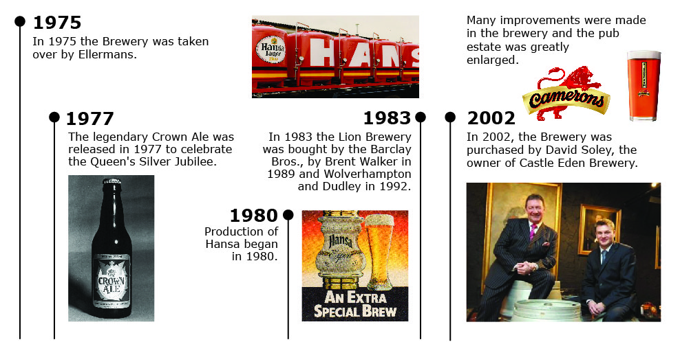 Camerons brewery - history 1975-2002