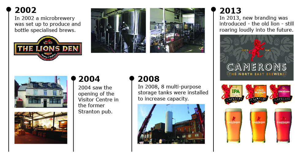 Camerons Brewery - History 2002-2013